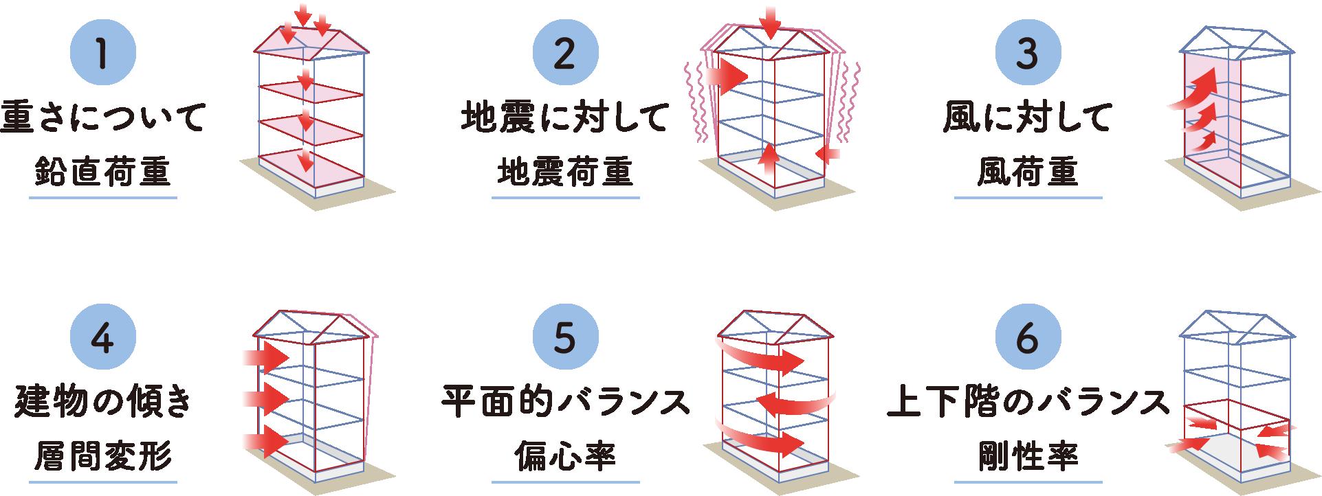 SE構造の強みは、構造計算