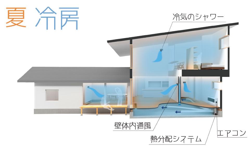 エアコン1台で、家全体を冷暖房する空調システム「パッシブ冷暖」